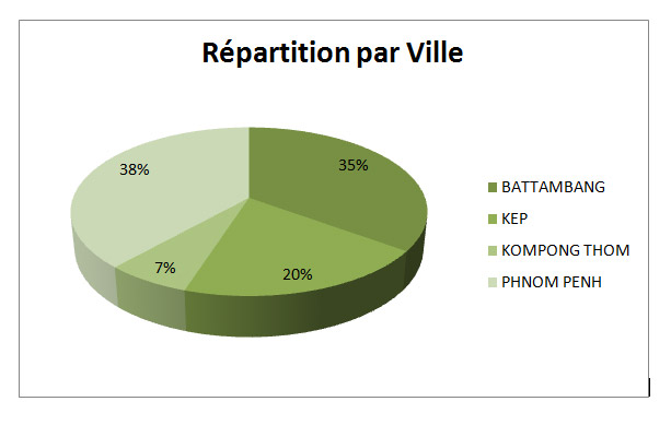 Répartition par ville